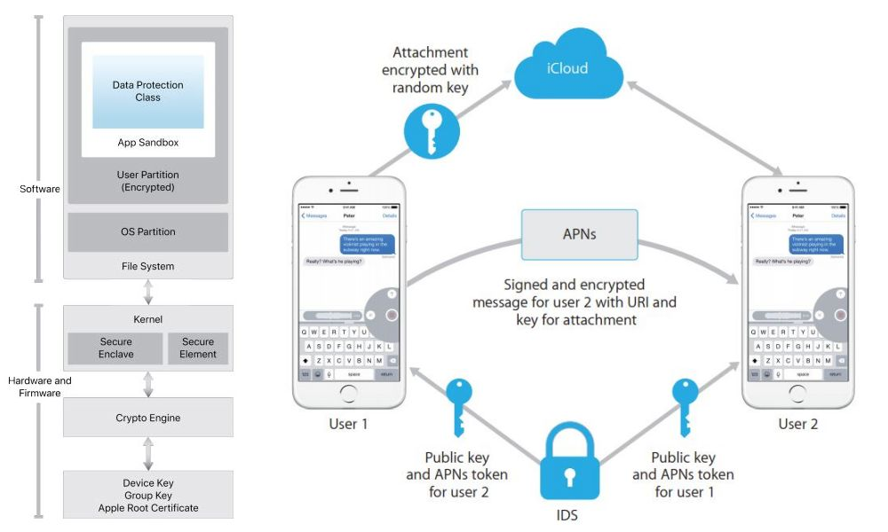 Iphone's end-to-end encryption system