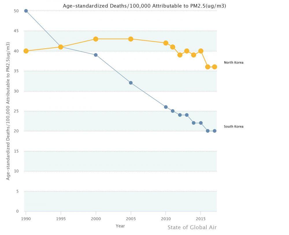 남북한 초미세먼지로 인한 사망자수