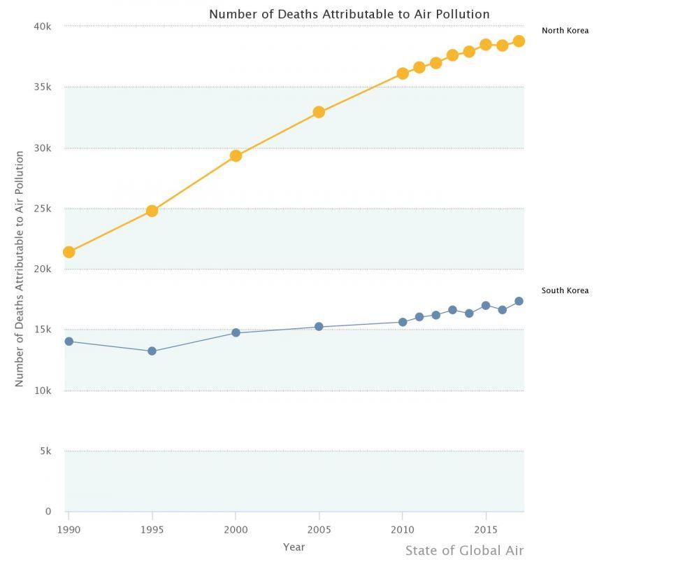 남북한 대기오염으로 인한 사망자 수 비교