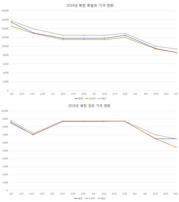 유가변화 그래프