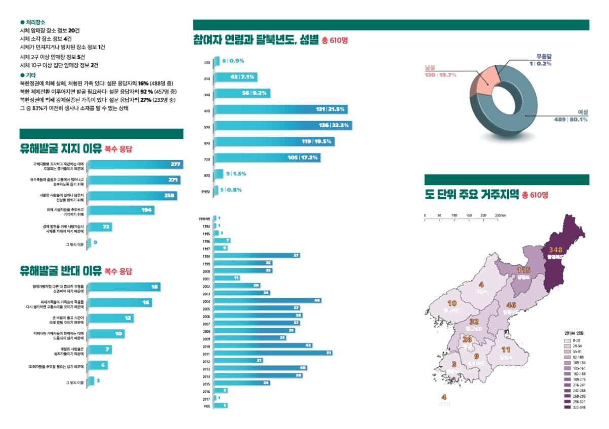 북한정권의 처형과 암매장