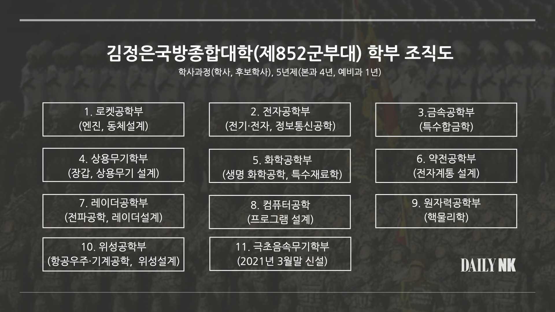 김정은종합대학학부 조직도
