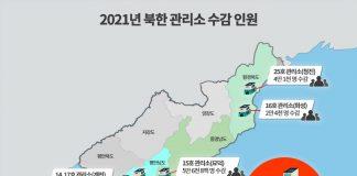 2021년 북한 관리소 수감인원